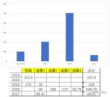 2013-2016年新能源汽车补贴和后续估算