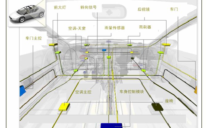 LIN是什么LIN总线的入门资料免费下载