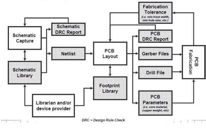 PCB设计教程之PCB布线技术的详细资料说明