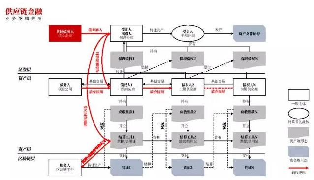 区块链+供应链金融平台业务的信用炼金术揭秘