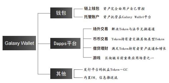区块链资产管理平台Galaxy Wallet介绍