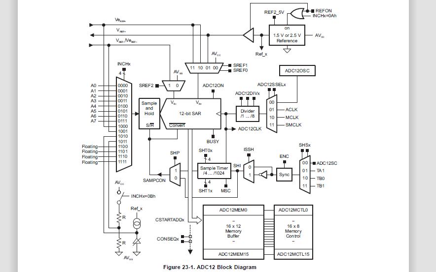 MSP430单片机之ADC的详细资料说明