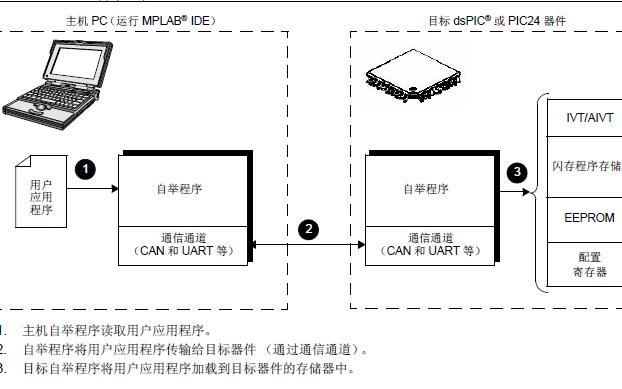 PIC单片机的自举程序详细资料说明