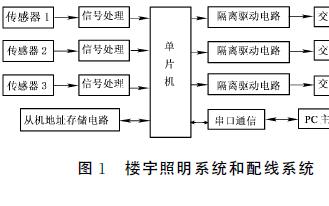 如何使用红外传感器进行楼宇电器自动监测系统的设计