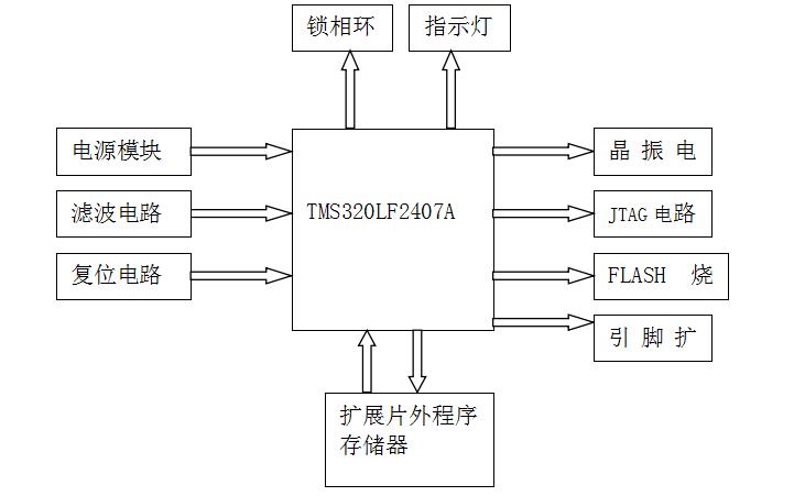 如何进行一个DSP系统设计和PWM波形程序设计的详细资料说明