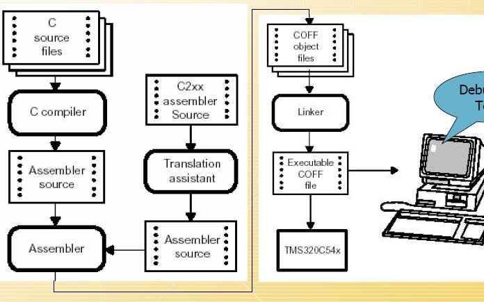 数字信号处理教程之DSP软件设计的详细资料说明