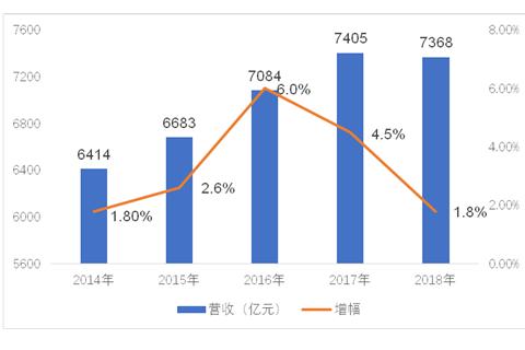 中国移动正式公布2018年全年财报