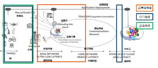 多接入边缘计算将是5G时代融合业务和网络的关键技术