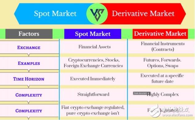 安全代币衍生品有哪些类型和模型