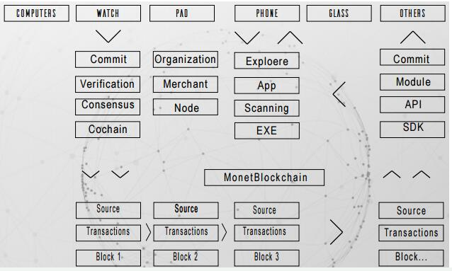 区块链垂直领域公有链系统MonetChain介绍