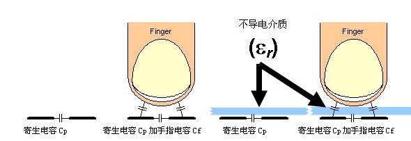 CapSense触摸感应技术的基本原理及应用