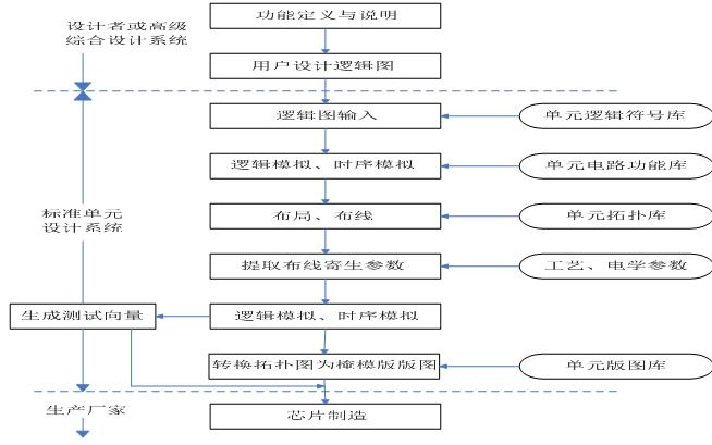 IC版图设计的十四个复习题的详细资料说明