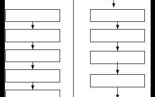 基于嵌入式Linux网络计算机的操作系统的实现方法浅析