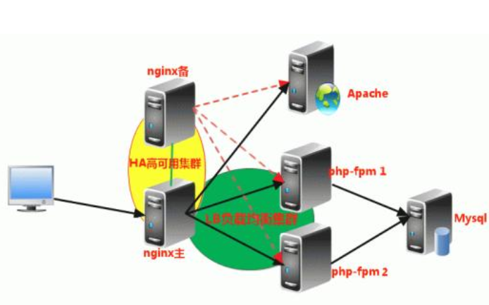 PHP和MySQL服务器的经典技术笔试题免费下载