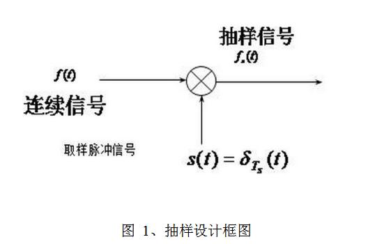 DSP龙8国际娱乐网站实例教程之信号的采样与重构资料说明