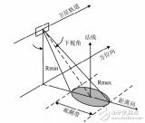 在FPGA中SAR回波模拟中回波信号多普勒相位的两种实现方法