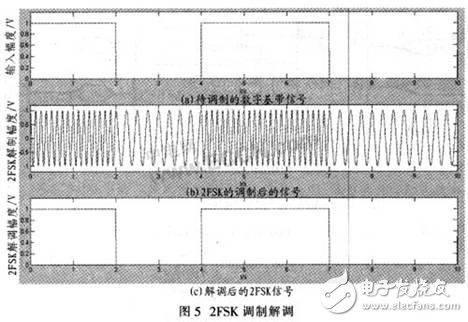 SoPC与CORDIC算法相结合的通用调制解调器设计方案
