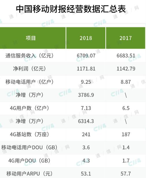中国移动将为通信行业走出一条高质量发展之路