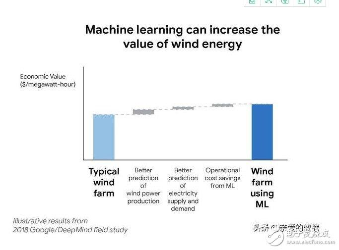 谷歌DeepMind要用机器学习准确预测风能,保护地球