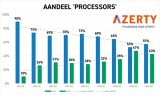 AMD处理器市场份额逐步上升 未来或反超Intel