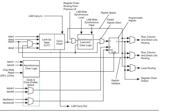 Cyclone II FPGA的设备手册资料免费下载