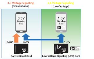 SD标准通用高性能移动存储卡的详细资料说明