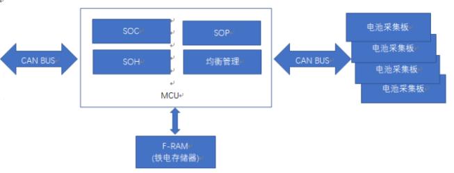 铁电随机存储器F-RAM对电池管理系统的作用分析