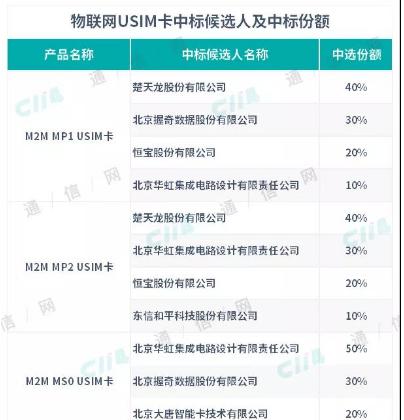 中国移动正式公布2019年物联网USIM卡产品集采中标候选人