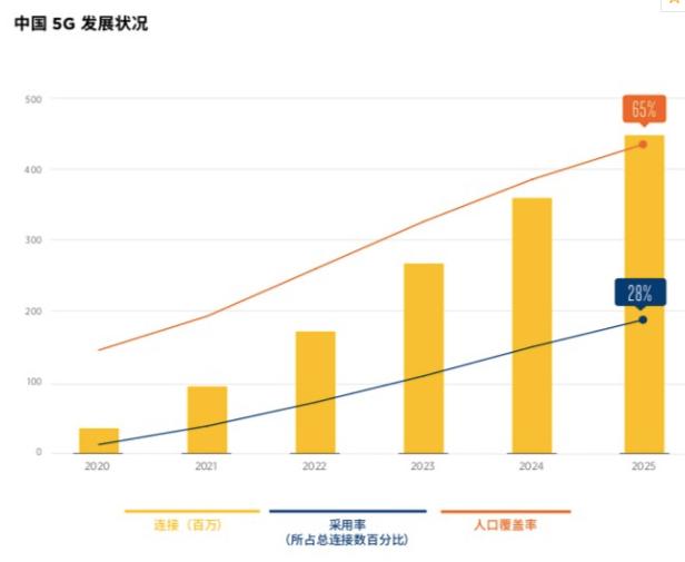 2025年中国5G连接数量将达到4.6亿位列全球第一