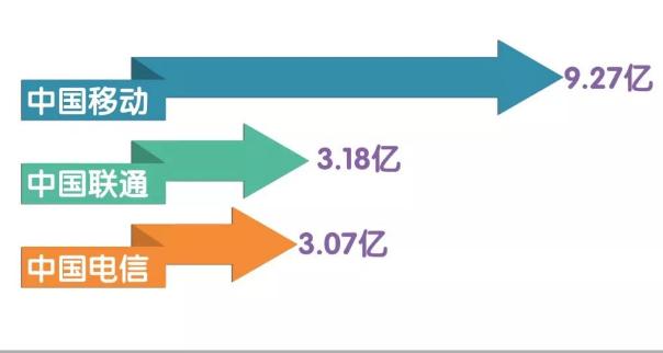 5G商用前中国移动将承受极大压力