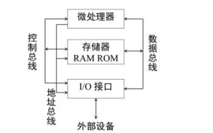 微處理器系統結構與嵌入式系統設計第二版的課后答案合集