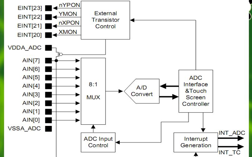 嵌入式系统原理及应用教程之AD转换器的详细资料说明