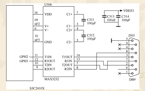 嵌入式系统设计教程之串口通信接口的详细资料说明