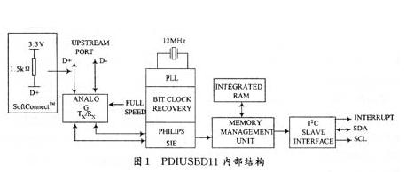 I2C接口與單片機之間的通信設計