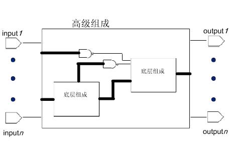 FPGA视频教程之Verilog基础的详细资料说明