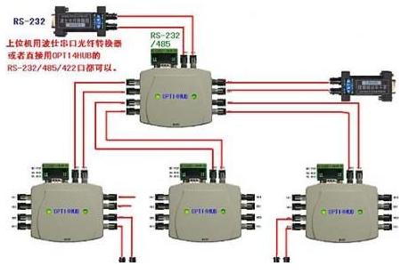 工业通信用的USB串口光纤通信方案