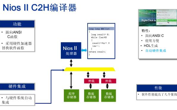 FPGA视频教程之NIOSII开发工具的详细资料简介