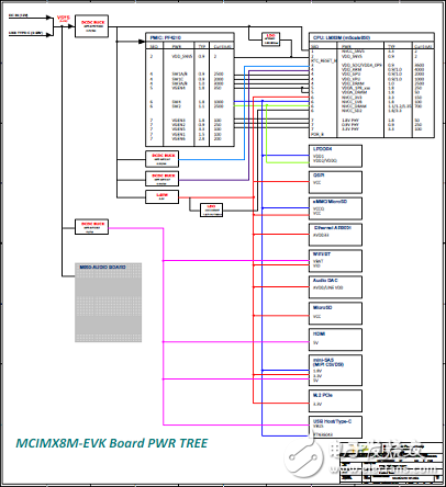详细介绍NXP的 i.MX 8M应用处理器开发方案、电路图及BOOM