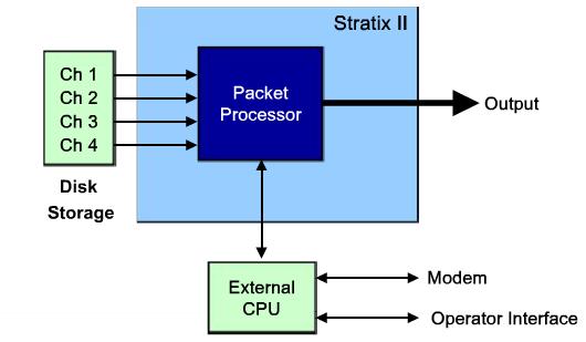 FPGA视频教程之SOPC builder的详细基础知识说明