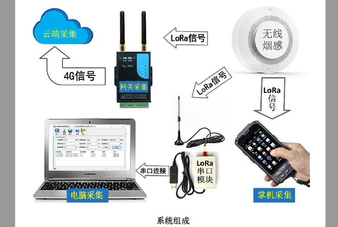 低功耗LoRa无线烟雾传感监测报警系统的详细资料说明