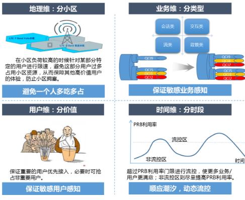 大流量时代下的4G网络管控方式介绍