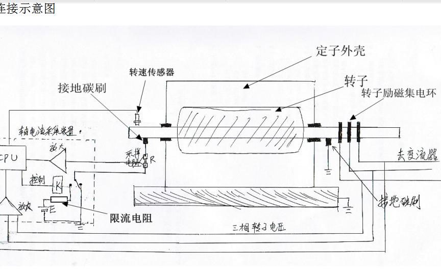 轴电流及碳刷接触电阻测量方法的详细资料说明