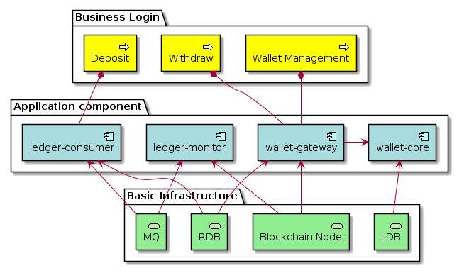 如何设计一个安全的加密货币钱包