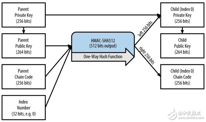 如何创建主密钥以及HD钱包