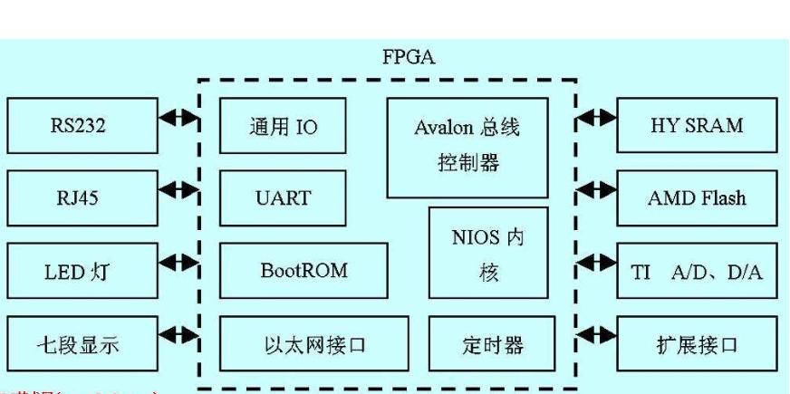 FPGA视频教程之如何设计复杂的数字系统详细资料和硬件描述语言概述