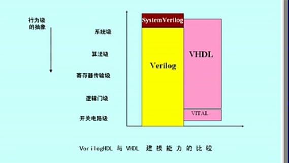 FPGA视频教程之学习FPGA选择verilog还是vhdl详细资料说明