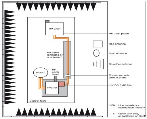 基于电动车电子系统的EMC问题解决方案