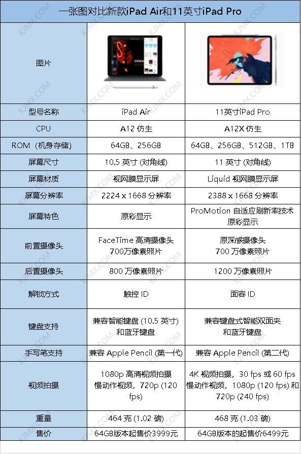 最新最完整的第五代Apple手機iphone5配置參數介紹