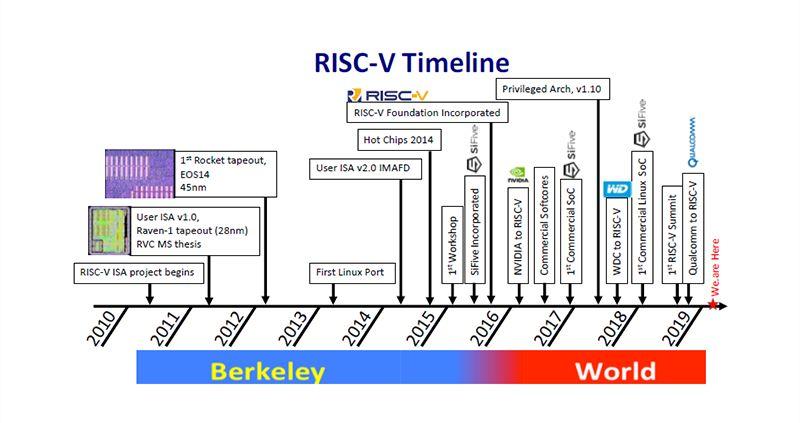 国外芯片技术交流-RISC-V究竟有何不同之处?RISC-V的生态现状risc-v单片机中文社区(2)