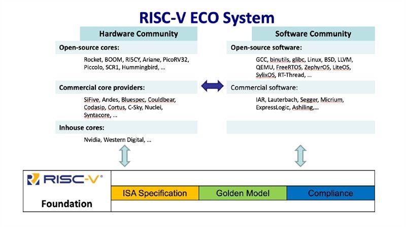 国外芯片技术交流-RISC-V究竟有何不同之处?RISC-V的生态现状risc-v单片机中文社区(3)